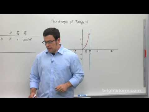 Precalculus - Transforming the Tangent Graph
