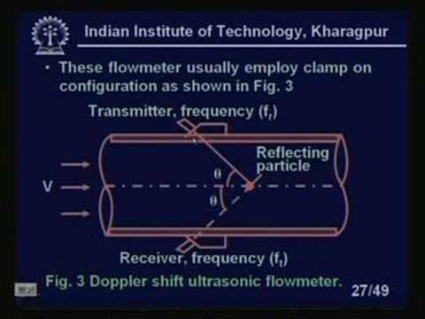 Lecture -15 Flowmeter -IV