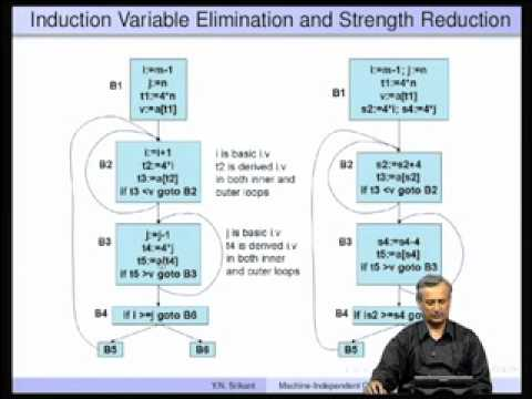 Mod-10 Lec-17 Machine-Independent Optimizations-Part 2