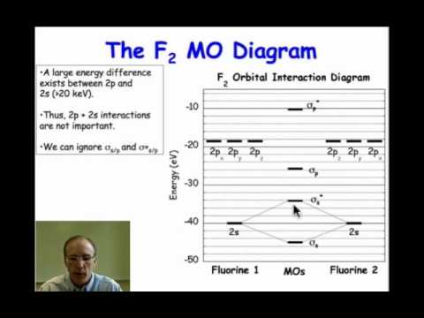 The Molecular Orbital Diagram of Fluorine