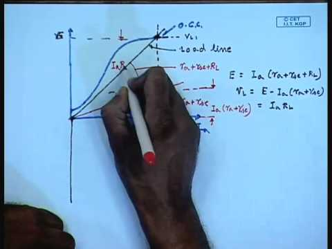 Mod-01 Lec-28 Lecture-28-Compound DC Generators
