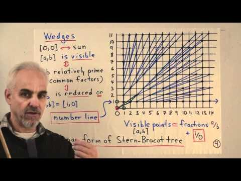 MF97: The Stern-Brocot tree, matrices and wedges