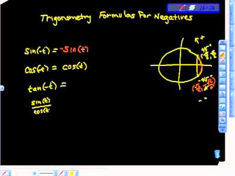 Formulas for Negatives Trigonometry