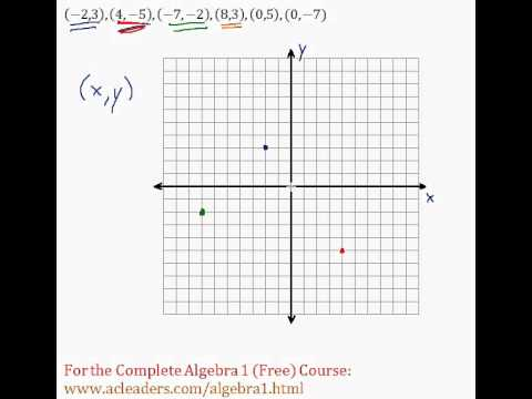 (Algebra 1) - Functions - Coordinate System and Plotting Points