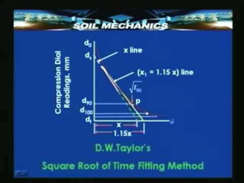 Lecture - 39 Soil Mechanics