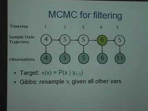 Decayed MCMC for probabilistic filtering
