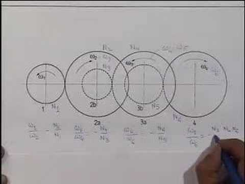 Module 13 Lecture 2 Kinematics Of Machines