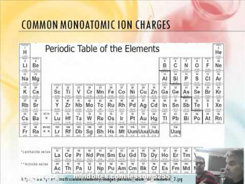 Chemistry 2.6: Ionic Charges and Polyatomic Ions