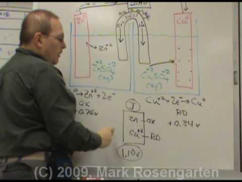 Chemistry Tutorial12.2c:  Voltaic Cells Drawing