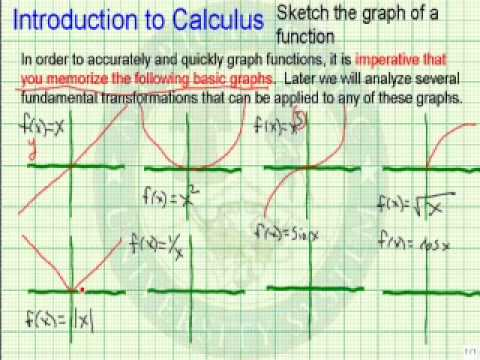 Sketch the Graph of a Function