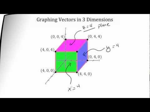 Vectors -- Graphing