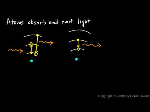 Physical Science 7.3h - Atoms Absorb and Emit Light