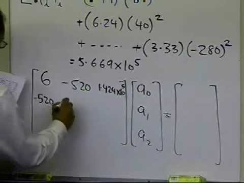 Polynomial Regression Model Example Part 2 of 2