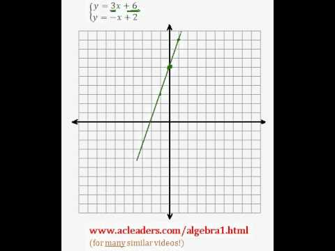 System of Equations - Solving by Graphing (pt. 4)