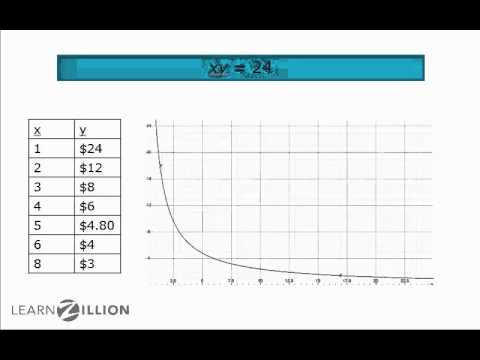 Model rational functions using tables - A-CED.2