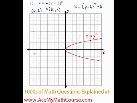 Conics - Graphing Parabolas #7