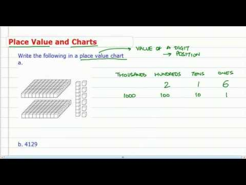 Place Value and Place Value Charts (Through Thousands)