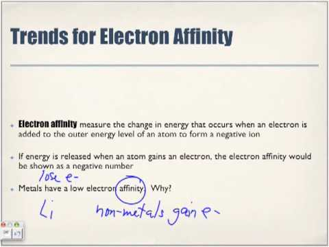 Periodic Table Trends: Electron Affinity