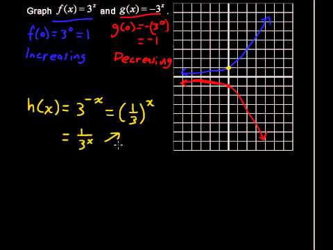 Increasing and Decreasing Functions - Precalculus Tips