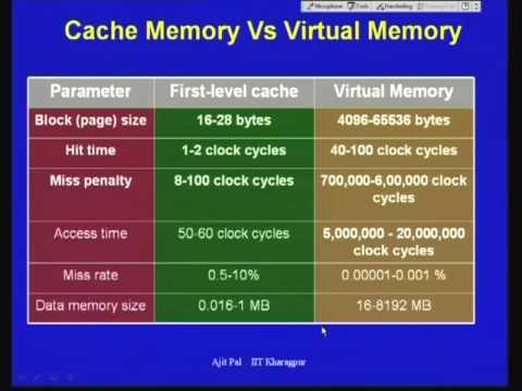 Mod-01 Lec-29 Lecture-29-Virtual Memory