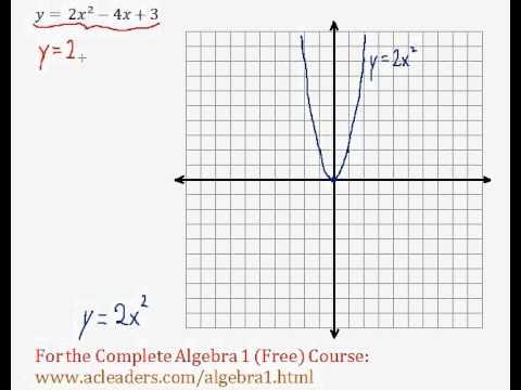 (Algebra 1) Quadratics - Graphing Quadratic Functions (General Form) Pt. 7