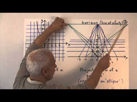 UnivHypGeom7a: The circle and projective homogeneous coordinates