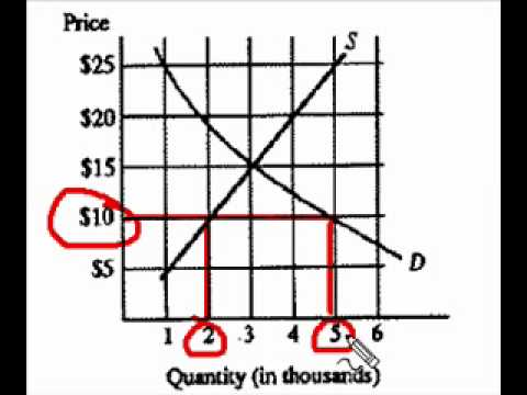 Effect on Market With Price Below Equilibrium.m4v
