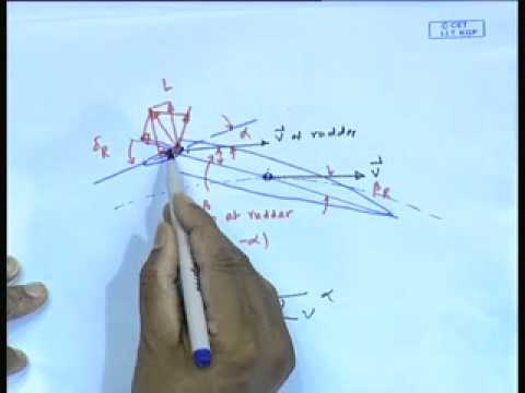 Mod-01 Lec-37 Rudder and Control Surfaces -I