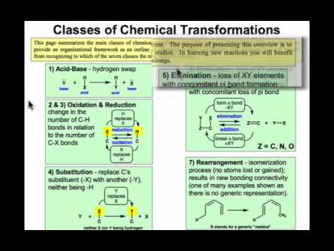 Classes of Chemical Transformations