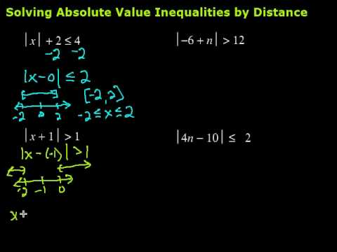 Solving Absolute Value Inequalities by Distance