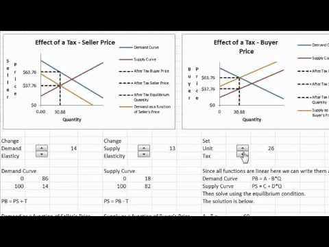Saylor ECON201: The effect of a tax