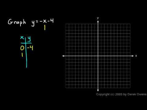Prealgebra 9.4d - Graphing Linear Equations, Part 2