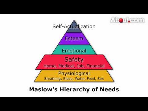 Overview of Maslow's Hierarchy of Needs