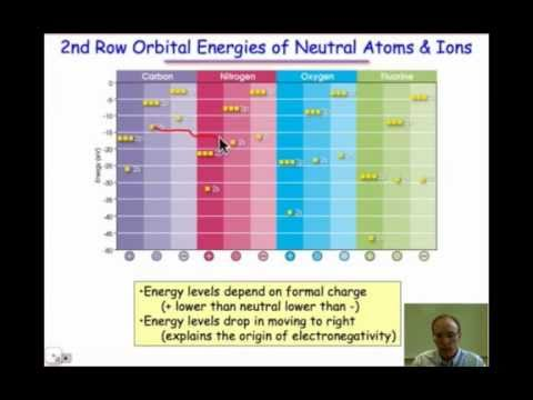 The Energy of Atomic Orbitals