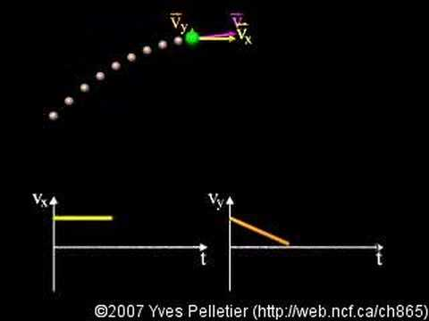 Parabolic motion - velocity vector