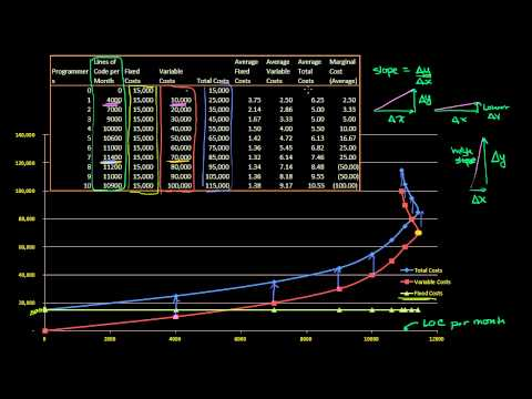 Visualizing Average Costs and Marginal Costs as Slope