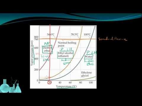 Chemistry 8.3 Evaporation and Vapor Pressure