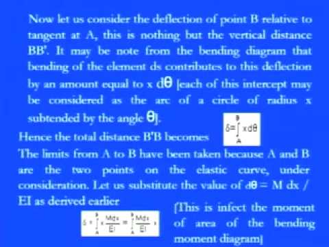 Lec-32 Strength of Materials