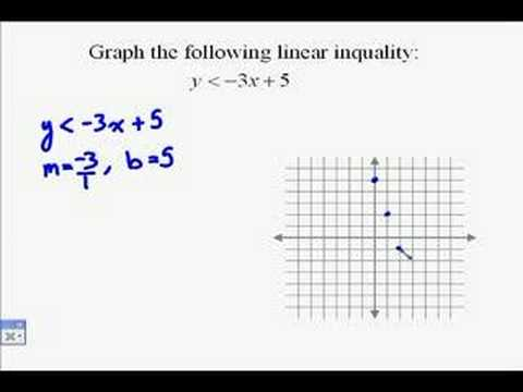 A16.13 Graphing Linear Inequalities