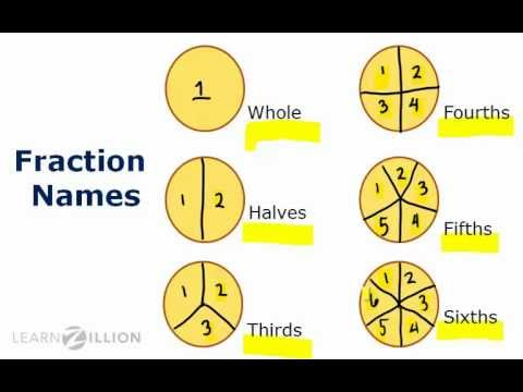Recognize fractions by breaking shapes into equal parts - 3.NF.1