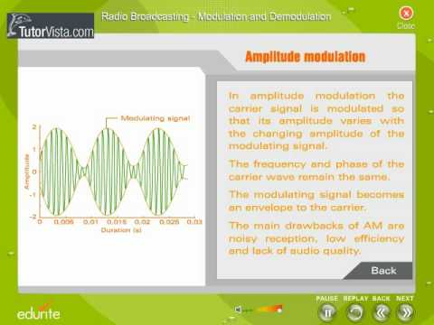 Radio Broadcasting Modulation and Demodulation