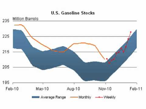 3 Bullish Signs on the Economy & Energy Prices