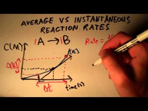 Average versus Instantaneous Reaction Rates