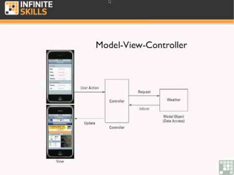 iPad - iPhone Development Tutorial - Using Frameworks And Design Patterns