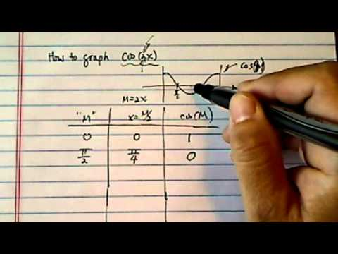 Graph Trig Function:  y = cos(2x)