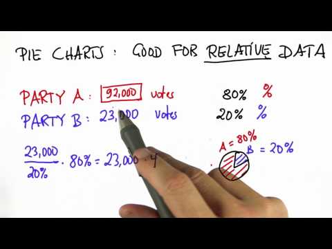 Relative Data Solution  - Intro to Statistics - Pie Charts - Udacity