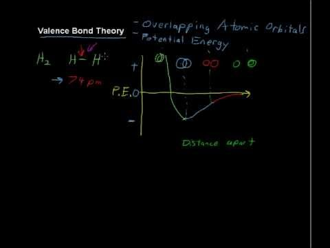 What is the Valence Bond Theory? - Chemistry Tips