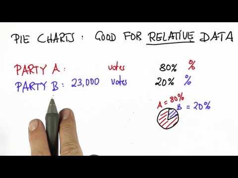 Relative Data - Intro to Statistics - Pie Charts - Udacity