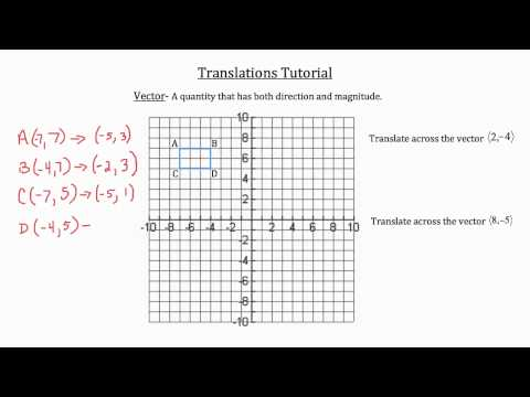 Transformational Geometry- Translations