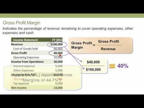Profitability Ratios, CFA L1 (Financial Statements)